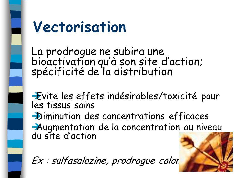 Vectorisation La prodrogue ne subira une bioactivation quà son site daction; spécificité de la distribution Evite les effets indésirables/toxicité pou