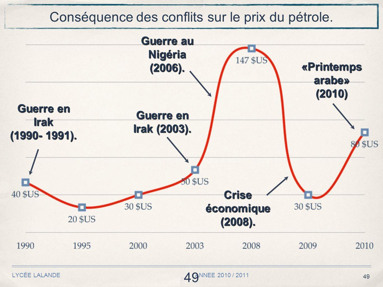 49 LYCÉE LALANDE ANNEE 2010 / 2011 49 Conséquence des conflits sur le prix du pétrole.