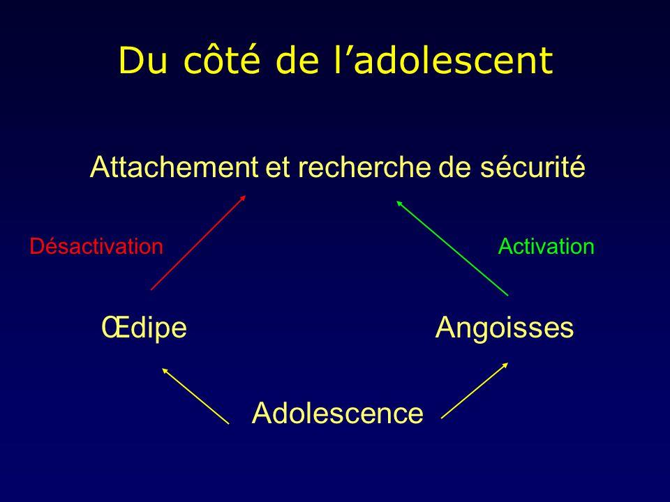 Du côté de ladolescent Attachement et recherche de sécurité DésactivationActivation ŒdipeAngoisses Adolescence