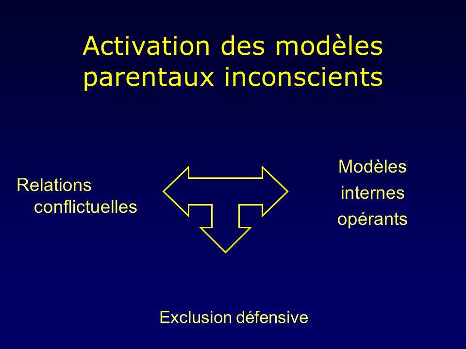 Activation des modèles parentaux inconscients Relations conflictuelles Modèles internes opérants Exclusion défensive