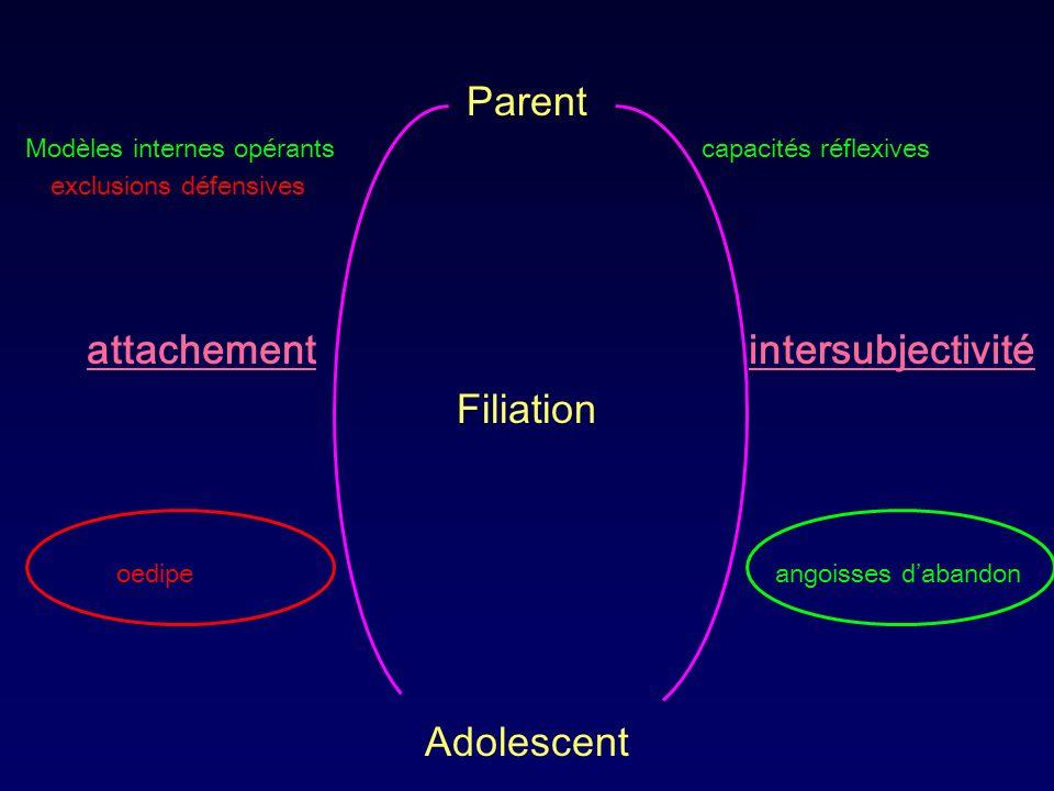 Parent Modèles internes opérants capacités réflexives exclusions défensives attachement intersubjectivité Filiation oedipe angoisses dabandon Adolescent