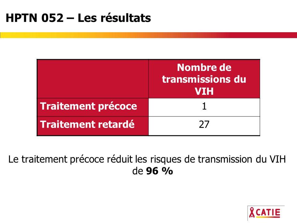 HPTN 052 – Les résultats Le traitement précoce réduit les risques de transmission du VIH de 96 % Nombre de transmissions du VIH Traitement précoce1 Traitement retardé27