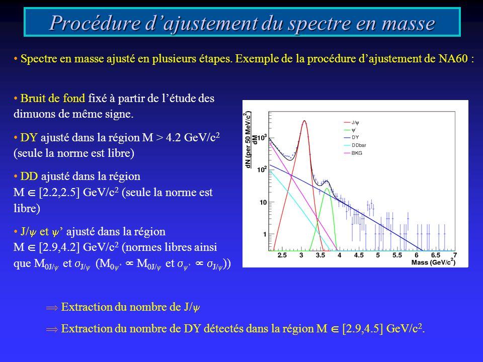 Procédure dajustement du spectre en masse Spectre en masse ajusté en plusieurs étapes. Exemple de la procédure dajustement de NA60 : Bruit de fond fix