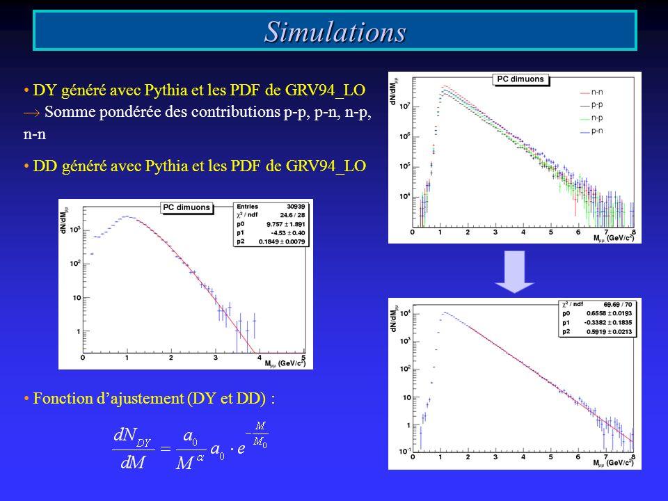 Simulations DY généré avec Pythia et les PDF de GRV94_LO Somme pondérée des contributions p-p, p-n, n-p, n-n DD généré avec Pythia et les PDF de GRV94_LO Fonction dajustement (DY et DD) :