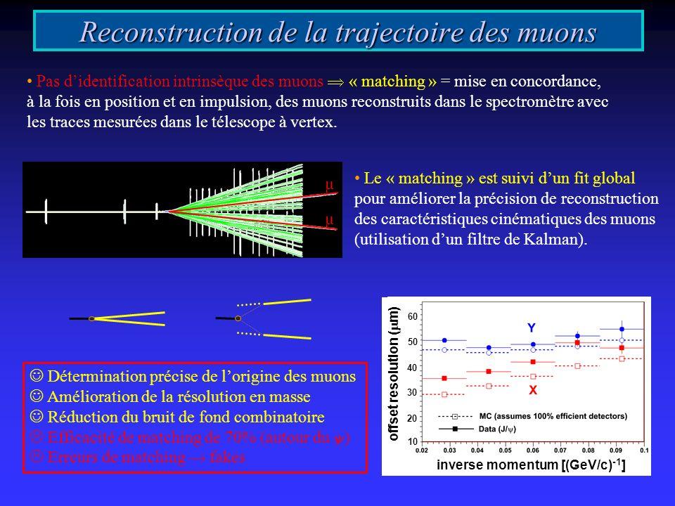 µ µ Détermination précise de lorigine des muons Amélioration de la résolution en masse Réduction du bruit de fond combinatoire Efficacité de matching