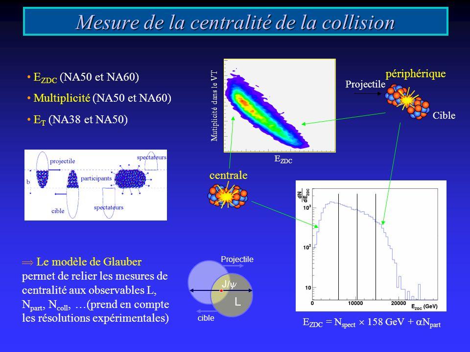 Mesure de la centralité de la collision Le modèle de Glauber permet de relier les mesures de centralité aux observables L, N part, N coll, …(prend en compte les résolutions expérimentales) Mutiplicité dans le VT E ZDC E ZDC = N spect 158 GeV + N part centrale Cible Projectile périphérique E ZDC (NA50 et NA60) Multiplicité (NA50 et NA60) E T (NA38 et NA50) J / L Projectile cible