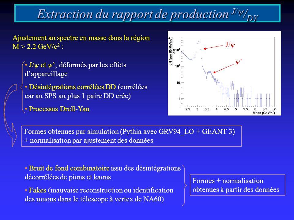 Extraction du rapport de production J/ / DY Ajustement au spectre en masse dans la région M > 2.2 GeV/c 2 : J/ et, déformés par les effets dappareillage Désintégrations corrélées DD (corrélées car au SPS au plus 1 paire DD crée) Processus Drell-Yan Bruit de fond combinatoire issu des désintégrations décorrélées de pions et kaons Fakes (mauvaise reconstruction ou identification des muons dans le télescope à vertex de NA60) Formes obtenues par simulation (Pythia avec GRV94_LO + GEANT 3) + normalisation par ajustement des données Formes + normalisation obtenues à partir des données J/