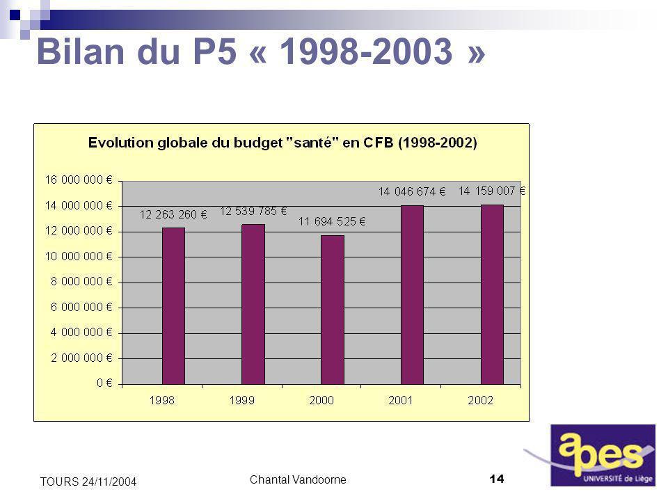 Chantal Vandoorne14 TOURS 24/11/2004 Bilan du P5 « 1998-2003 »