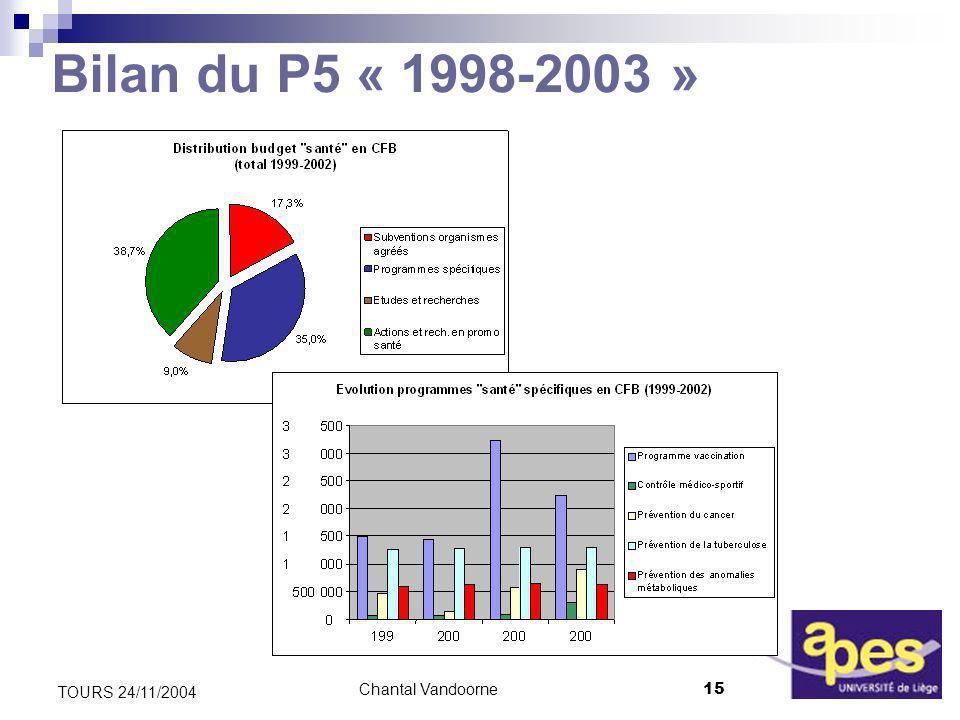 Chantal Vandoorne15 TOURS 24/11/2004 Bilan du P5 « 1998-2003 »
