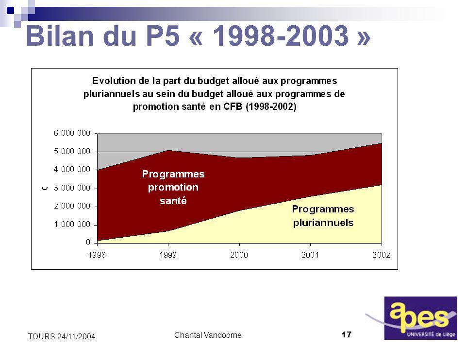 Chantal Vandoorne17 TOURS 24/11/2004 Bilan du P5 « 1998-2003 »