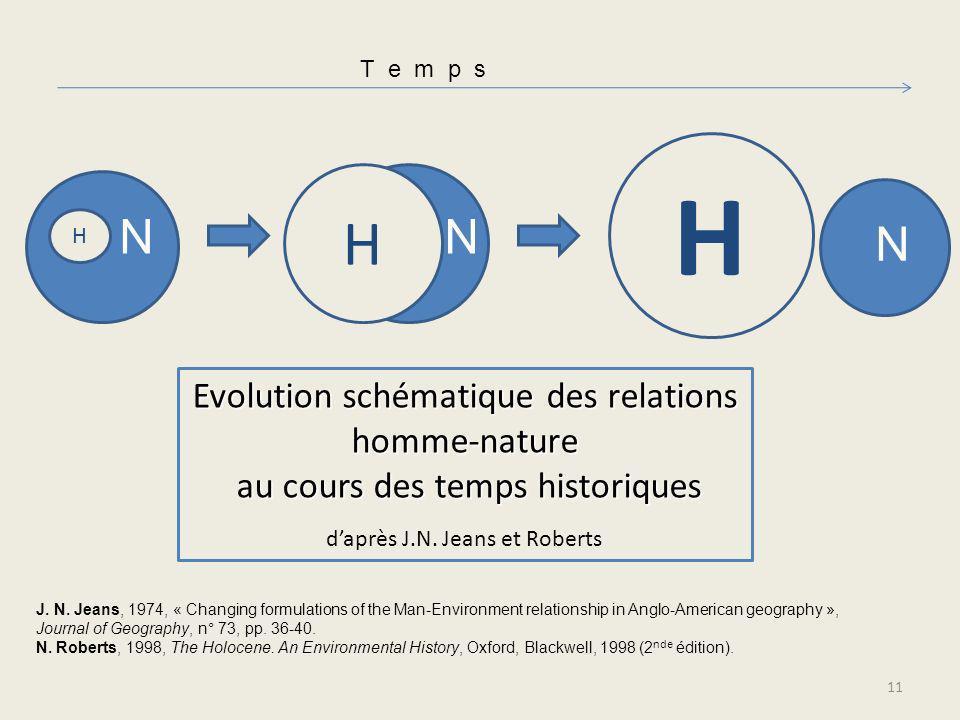 T e m p s H NN H N H Evolution schématique des relations homme-nature au cours des temps historiques au cours des temps historiques daprès J.N. Jeans