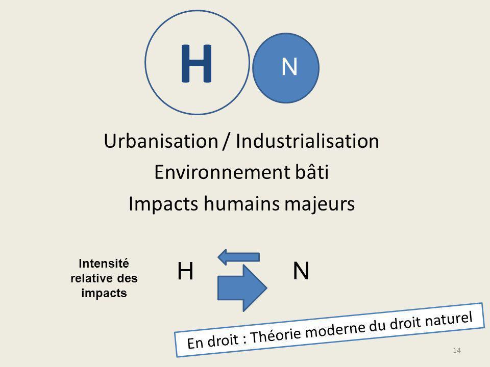 Urbanisation / Industrialisation Environnement bâti Impacts humains majeurs N H H N Intensité relative des impacts En droit : Théorie moderne du droit naturel 14
