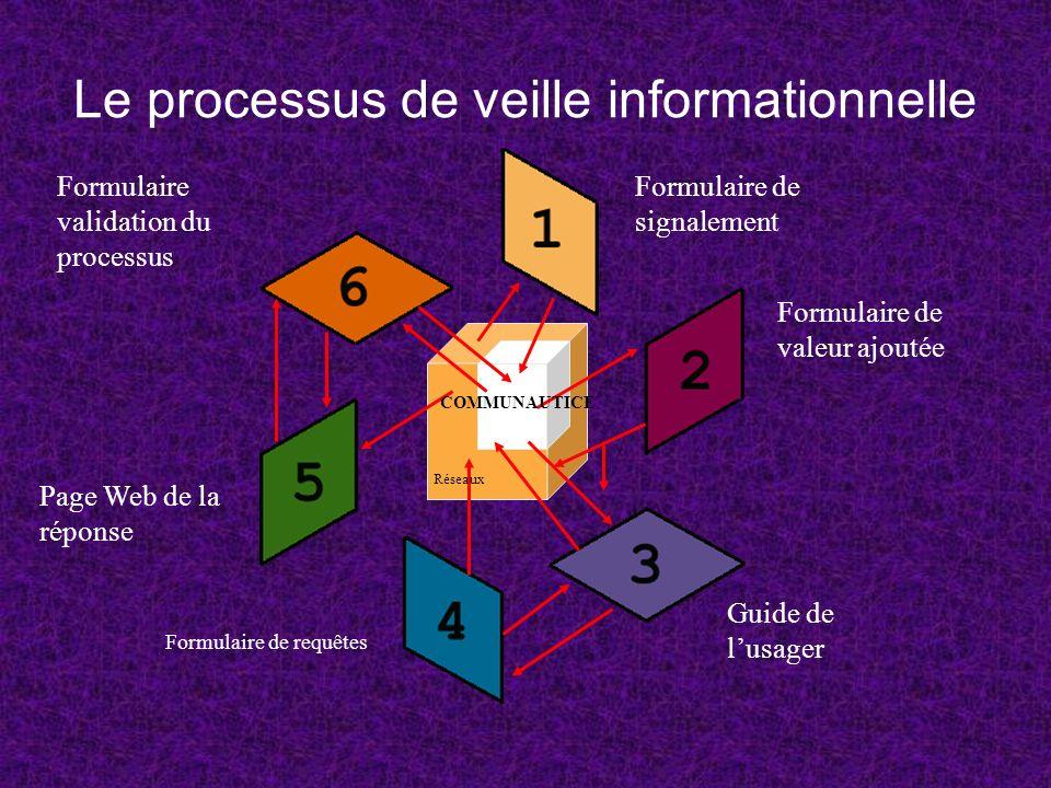 Le processus de veille informationnelle Guide de lusager Formulaire de valeur ajoutée Formulaire de signalement Formulaire de requêtes Page Web de la