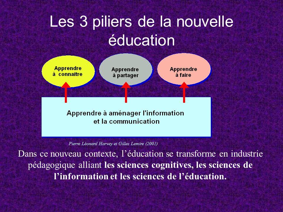 Les 3 piliers de la nouvelle éducation Dans ce nouveau contexte, léducation se transforme en industrie pédagogique alliant les sciences cognitives, le