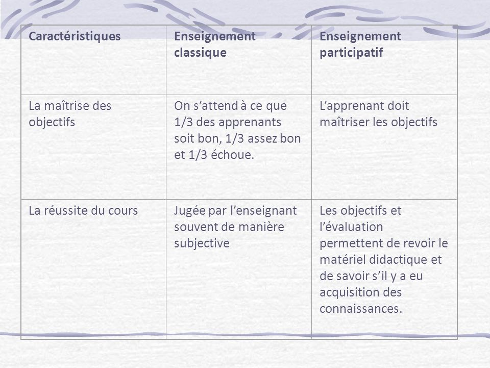 CaractéristiquesEnseignement classique Enseignement participatif La maîtrise des objectifs On sattend à ce que 1/3 des apprenants soit bon, 1/3 assez bon et 1/3 échoue.