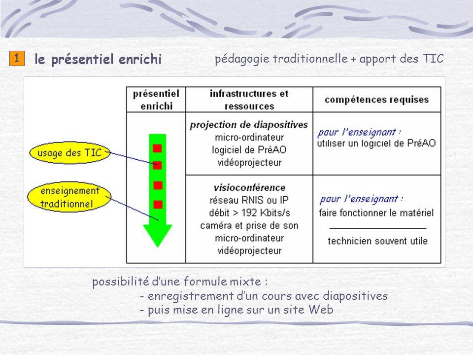 pédagogie traditionnelle + apport des TIC le présentiel enrichi 1 possibilité dune formule mixte : - enregistrement dun cours avec diapositives - puis mise en ligne sur un site Web