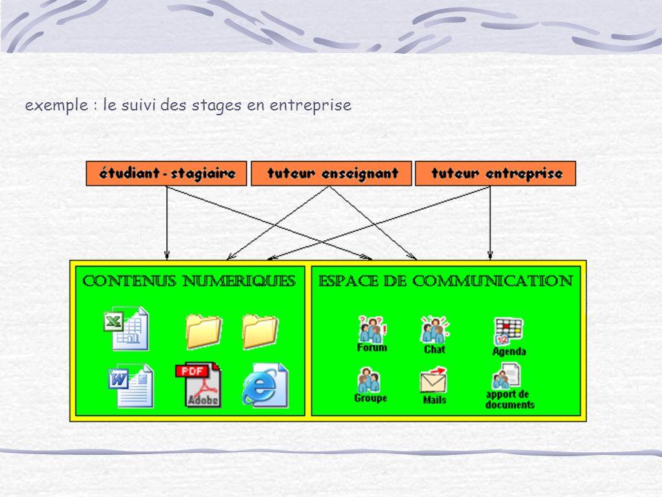 exemple : le suivi des stages en entreprise