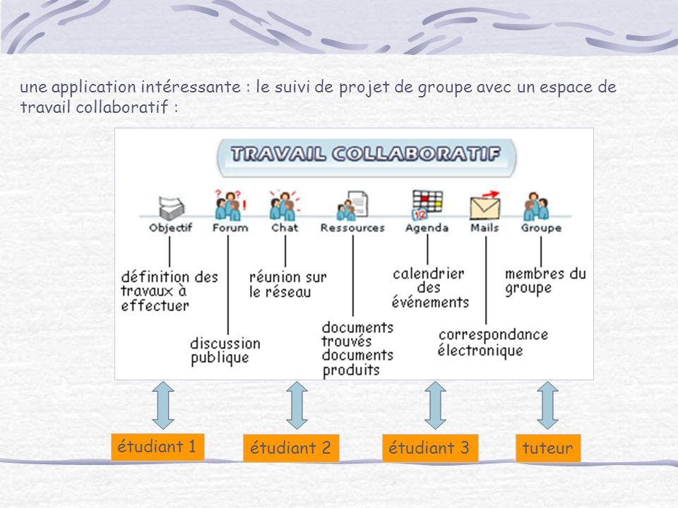 une application intéressante : le suivi de projet de groupe avec un espace de travail collaboratif : étudiant 1 étudiant 2étudiant 3tuteur