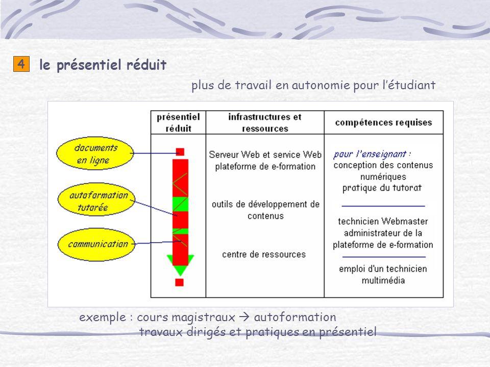 le présentiel réduit 4 exemple : cours magistraux autoformation travaux dirigés et pratiques en présentiel plus de travail en autonomie pour létudiant