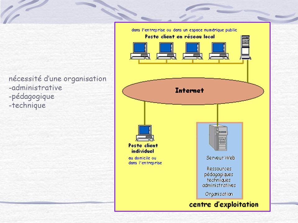 nécessité dune organisation -administrative -pédagogique -technique