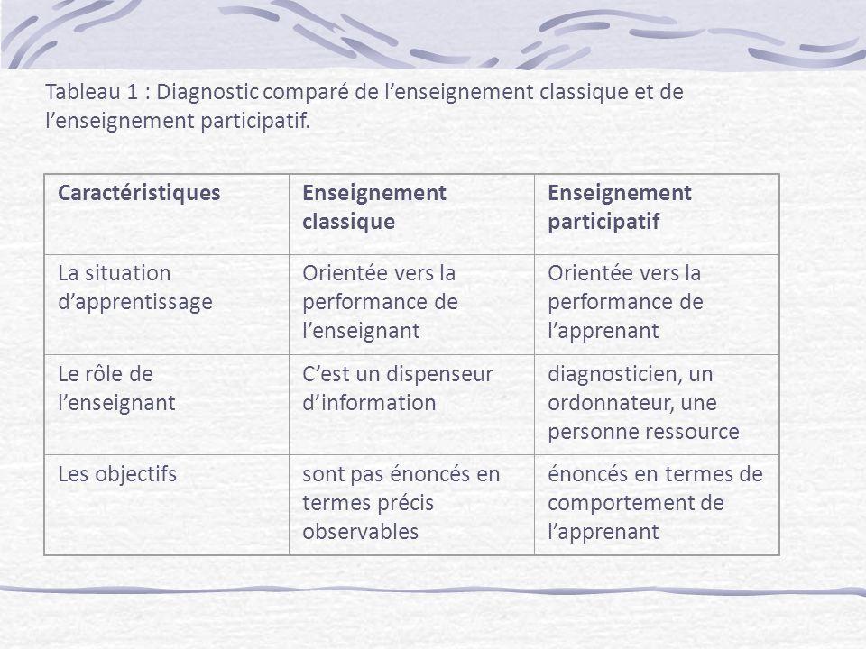Tableau 1 : Diagnostic comparé de lenseignement classique et de lenseignement participatif.