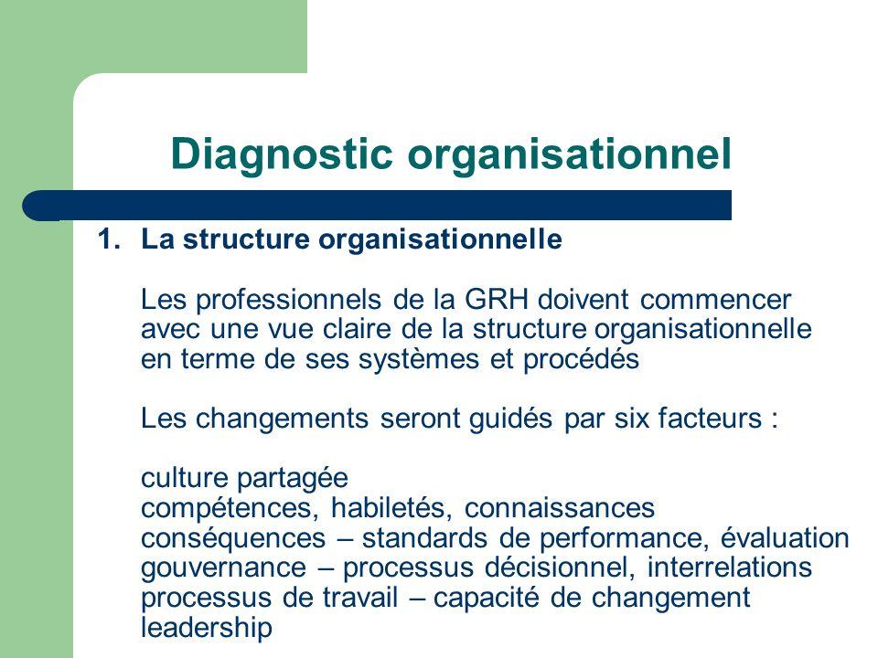 Diagnostic organisationnel 1.La structure organisationnelle Les professionnels de la GRH doivent commencer avec une vue claire de la structure organis