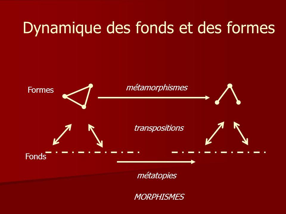 Dynamique des fonds et des formes métamorphismes Formes Fonds métatopies transpositions MORPHISMES