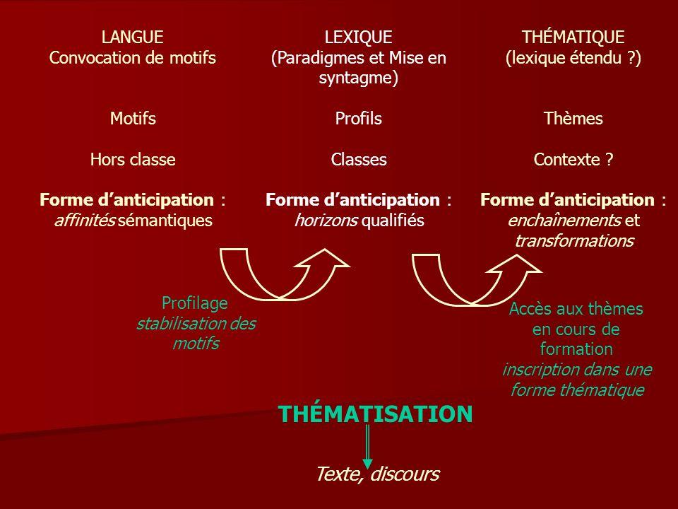 LANGUE Convocation de motifs Motifs Hors classe Forme danticipation : affinités sémantiques LEXIQUE (Paradigmes et Mise en syntagme) Profils Classes Forme danticipation : horizons qualifiés THÉMATIQUE (lexique étendu ?) Thèmes Contexte .