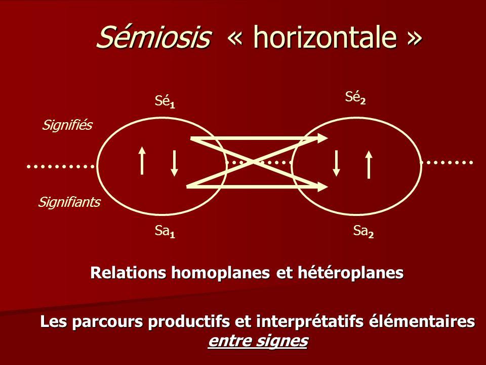 Sémiosis « horizontale » Les parcours productifs et interprétatifs élémentaires entre signes Sa 1 Sa 2 Sé 1 Signifiés Sé 2 Signifiants Relations homoplanes et hétéroplanes