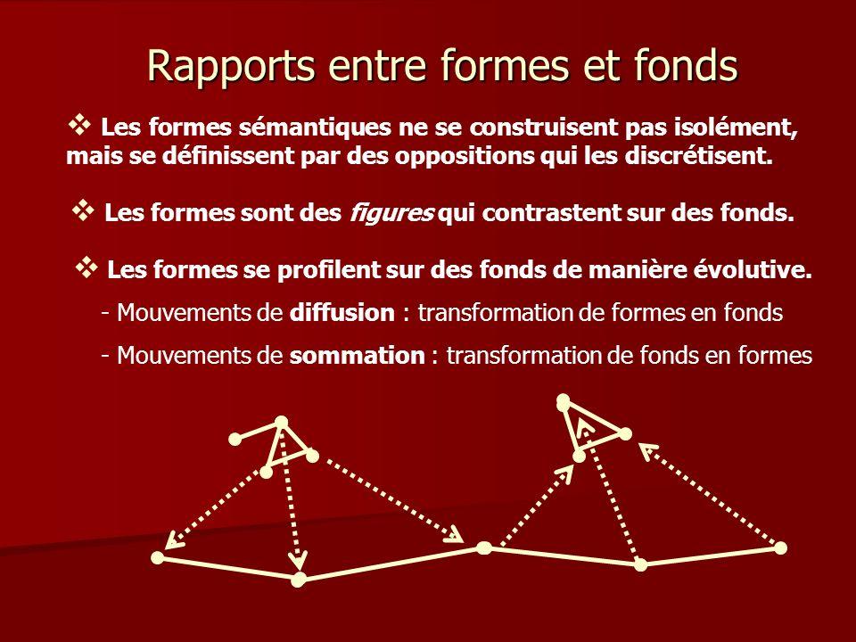 Les formes sémantiques ne se construisent pas isolément, mais se définissent par des oppositions qui les discrétisent.