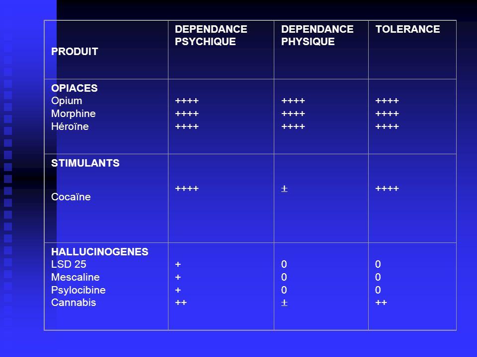 PRODUIT DEPENDANCE PSYCHIQUE DEPENDANCE PHYSIQUE TOLERANCE OPIACES Opium Morphine Héroïne ++++ ++++ ++++ STIMULANTS Cocaïne ++++ ++++ HALLUCINOGENES L