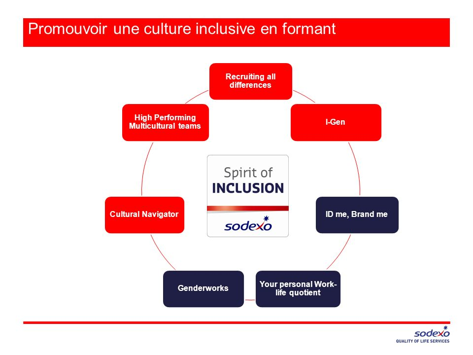 Recruiting all differences I-GenID me, Brand me Your personal Work- life quotient GenderworksCultural Navigator High Performing Multicultural teams Promouvoir une culture inclusive en formant