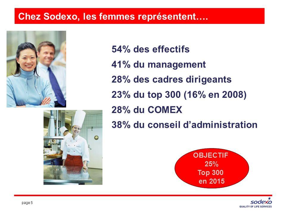 page 5 Chez Sodexo, les femmes représentent….
