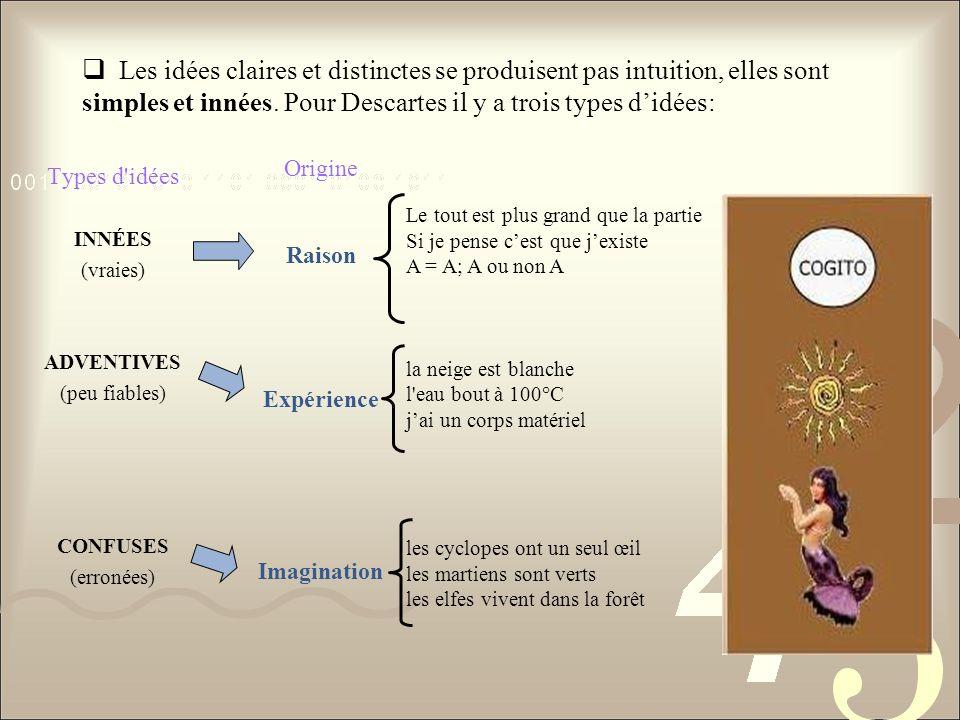 Les idées claires et distinctes se produisent pas intuition, elles sont simples et innées. Pour Descartes il y a trois types didées: Types d'idées INN