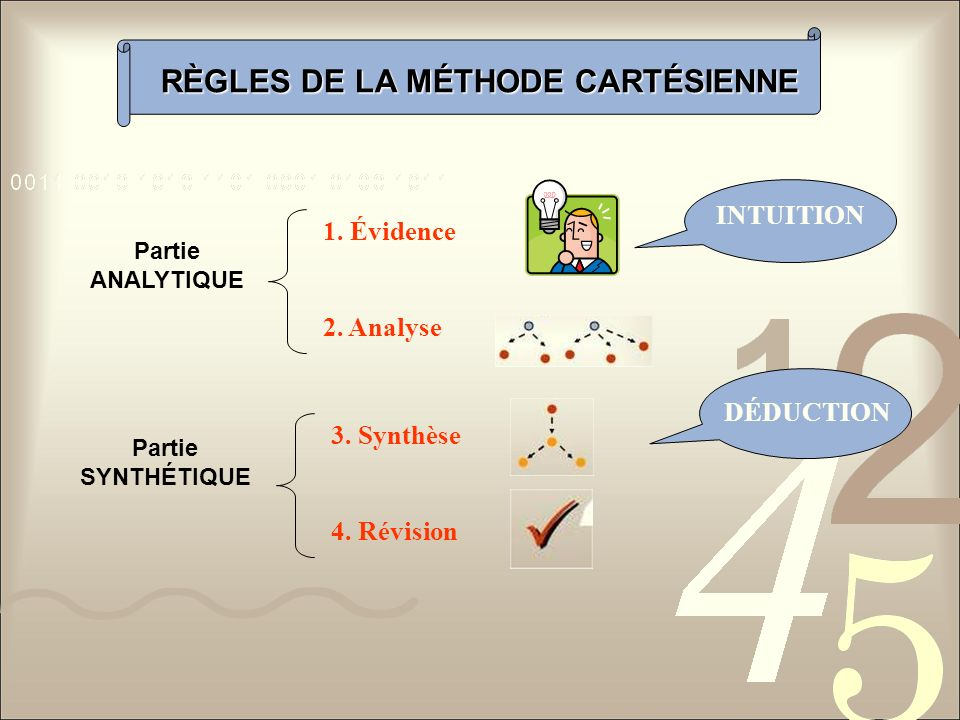 RÈGLES DE LA MÉTHODE CARTÉSIENNE Partie ANALYTIQUE Partie SYNTHÉTIQUE 1. Évidence 2. Analyse 3. Synthèse 4. Révision INTUITION DÉDUCTION