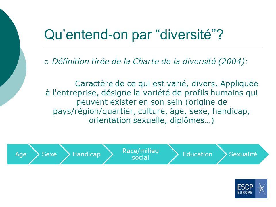 Quentend-on par diversité? Définition tirée de la Charte de la diversité (2004): Caractère de ce qui est varié, divers. Appliquée à l'entreprise, dési