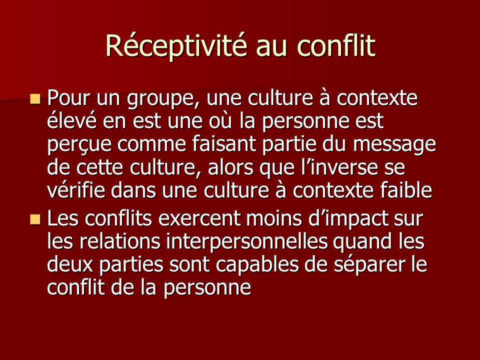 Réceptivité au conflit Pour un groupe, une culture à contexte élevé en est une où la personne est perçue comme faisant partie du message de cette culture, alors que linverse se vérifie dans une culture à contexte faible Pour un groupe, une culture à contexte élevé en est une où la personne est perçue comme faisant partie du message de cette culture, alors que linverse se vérifie dans une culture à contexte faible Les conflits exercent moins dimpact sur les relations interpersonnelles quand les deux parties sont capables de séparer le conflit de la personne Les conflits exercent moins dimpact sur les relations interpersonnelles quand les deux parties sont capables de séparer le conflit de la personne