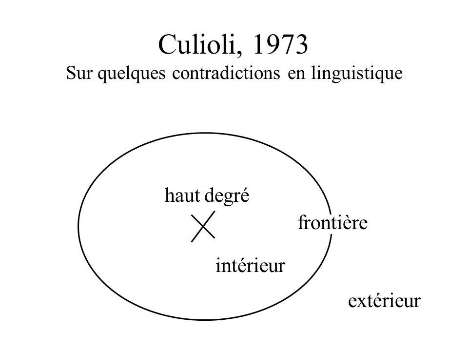 Culioli, 1973 Sur quelques contradictions en linguistique Sit 0 / Sit 1 / … / Sit n E Sit i [Enoncé E repéré par rapport à Sit i ] Activité épilinguis