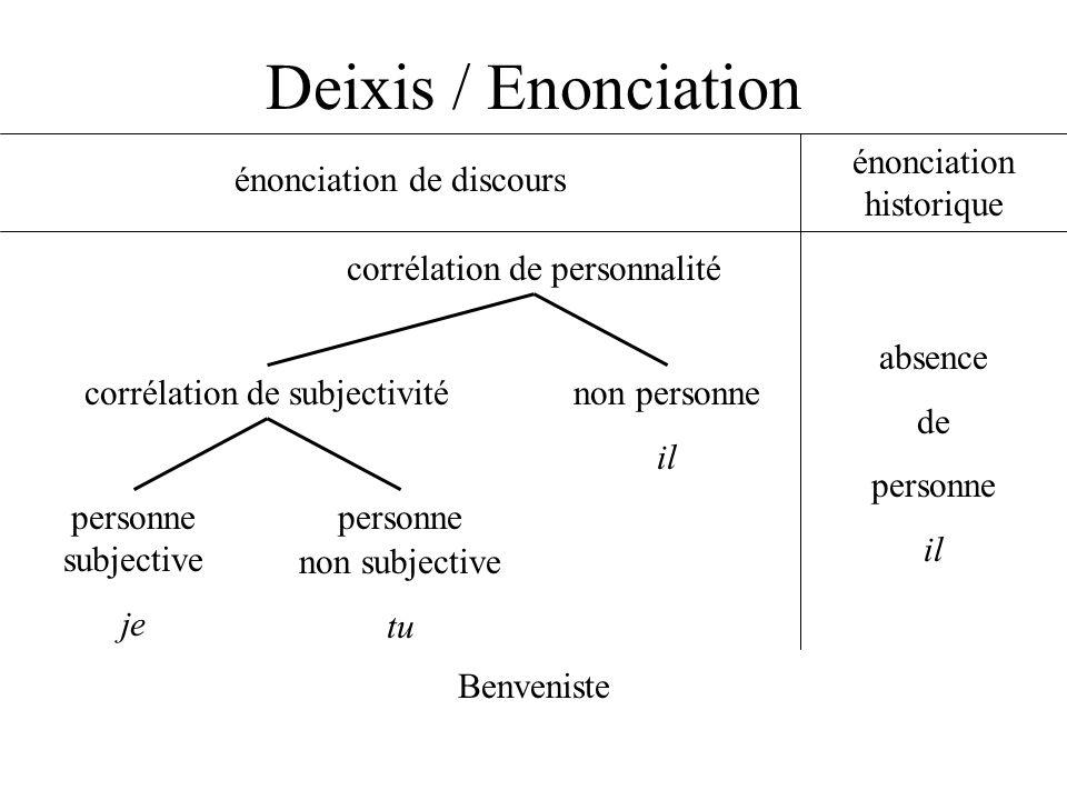 Deixis / Enonciation délocutif délocutoire locutifallocutif factif allocutoirelocutoire Damourette et Pichon