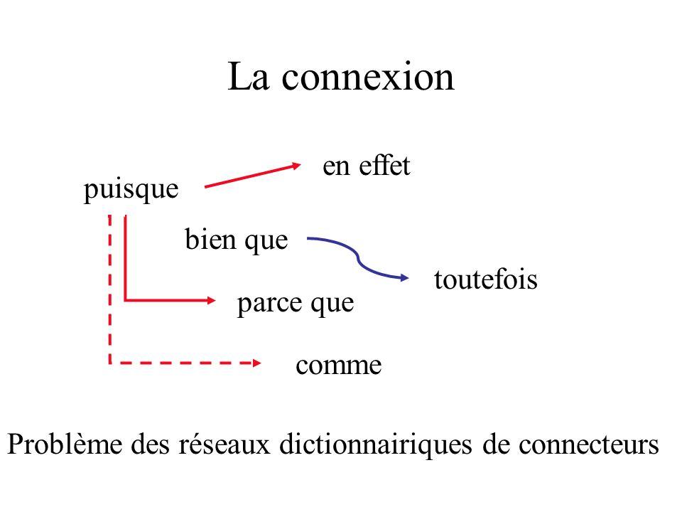 La connexion puisque parce que en effet comme bien que toutefois Problème des réseaux intra-textuels, de largumentation et, partiellement, du text min