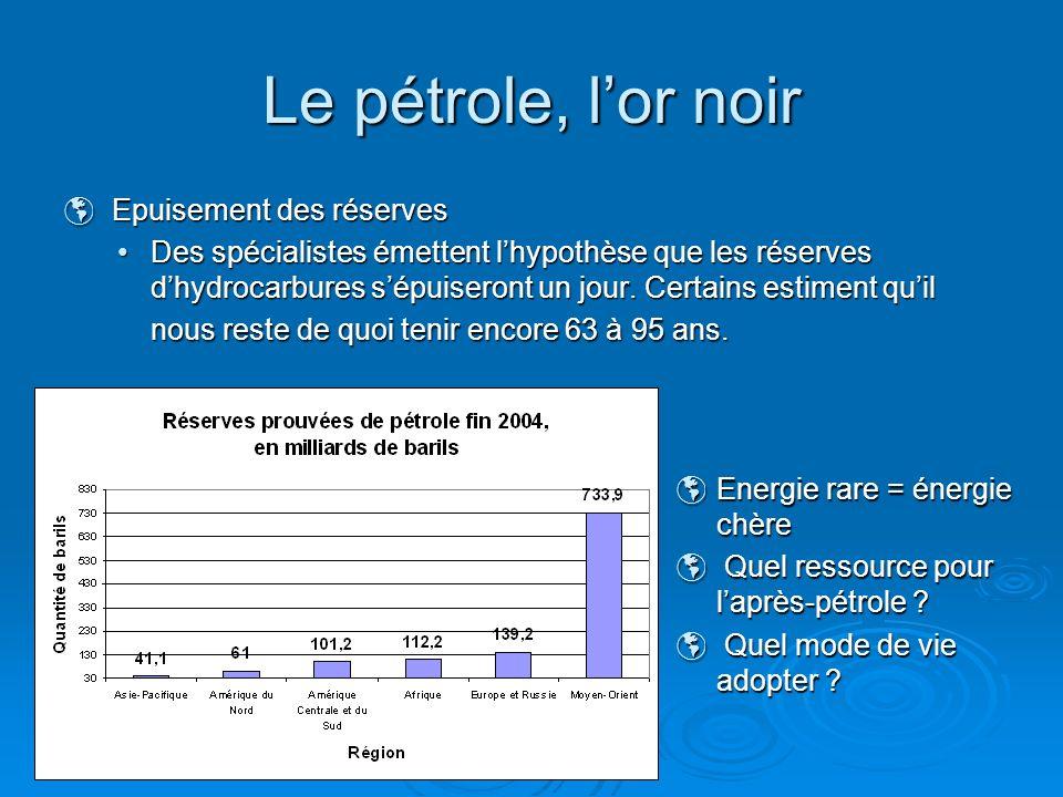 Epuisement des réserves Epuisement des réserves Des spécialistes émettent lhypothèse que les réserves dhydrocarbures sépuiseront un jour. Certains est