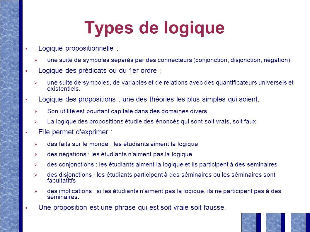 Types de logique Logique propositionnelle : une suite de symboles séparés par des connecteurs (conjonction, disjonction, négation) Logique des prédica