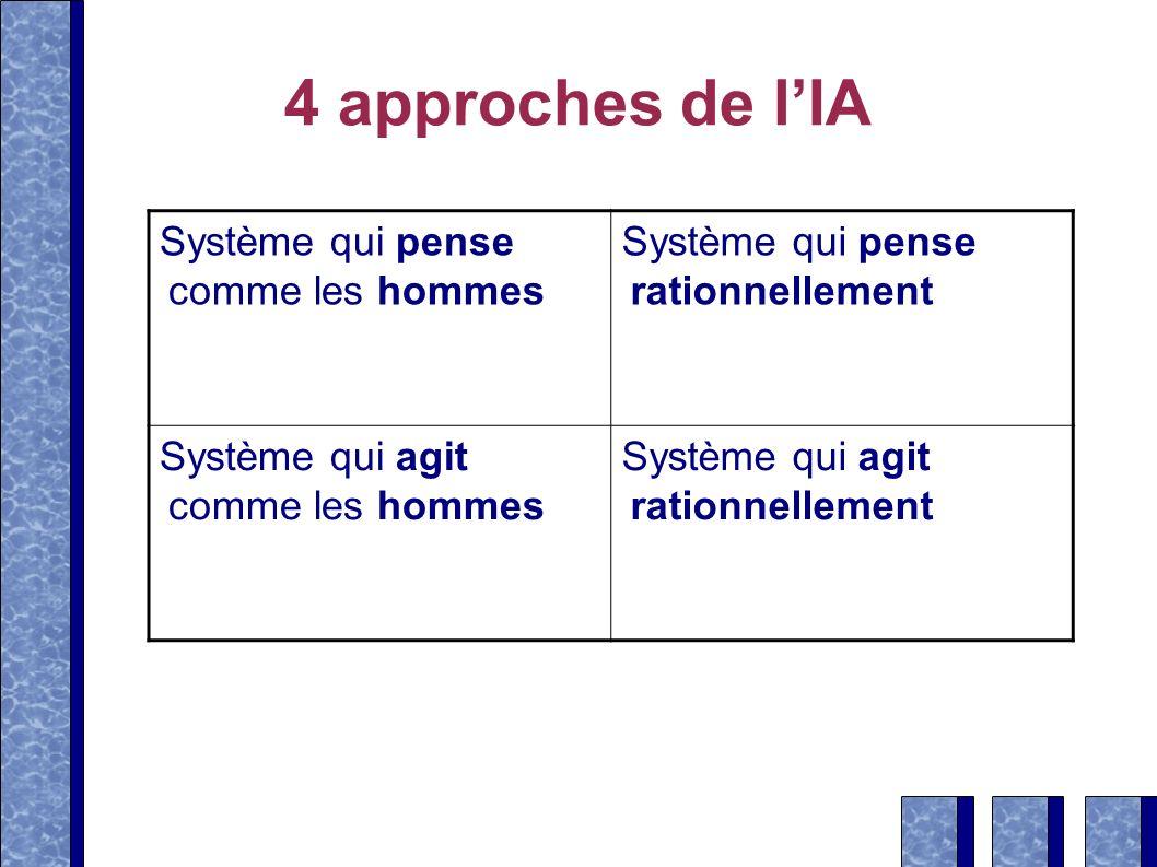 4 approches de lIA Système qui pense comme les hommes Système qui pense rationnellement Système qui agit comme les hommes Système qui agit rationnelle