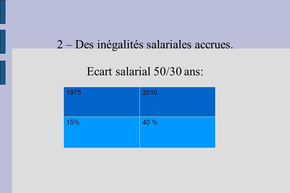 2 – Des inégalités salariales accrues. Ecart salarial 50/30 ans: 19752010 15%40 %