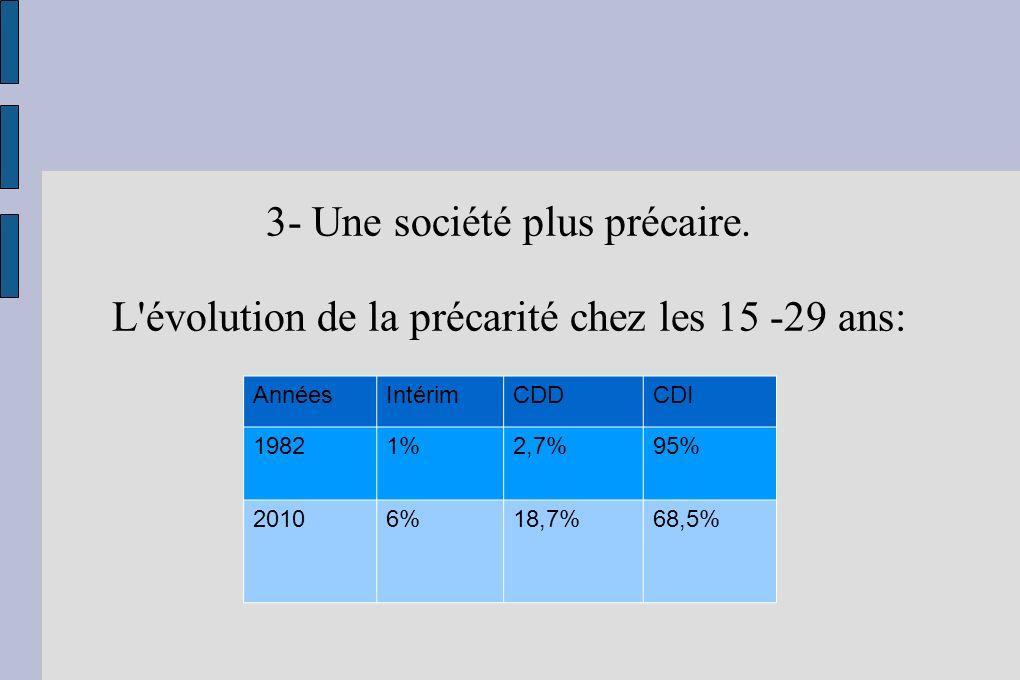 3- Une société plus précaire. L'évolution de la précarité chez les 15 -29 ans: AnnéesIntérimCDDCDI 19821%2,7%95% 20106%18,7%68,5%