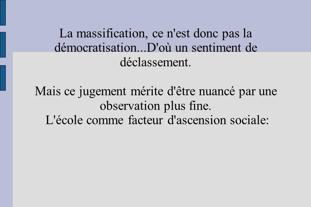 La massification, ce n'est donc pas la démocratisation...D'où un sentiment de déclassement. Mais ce jugement mérite d'être nuancé par une observation
