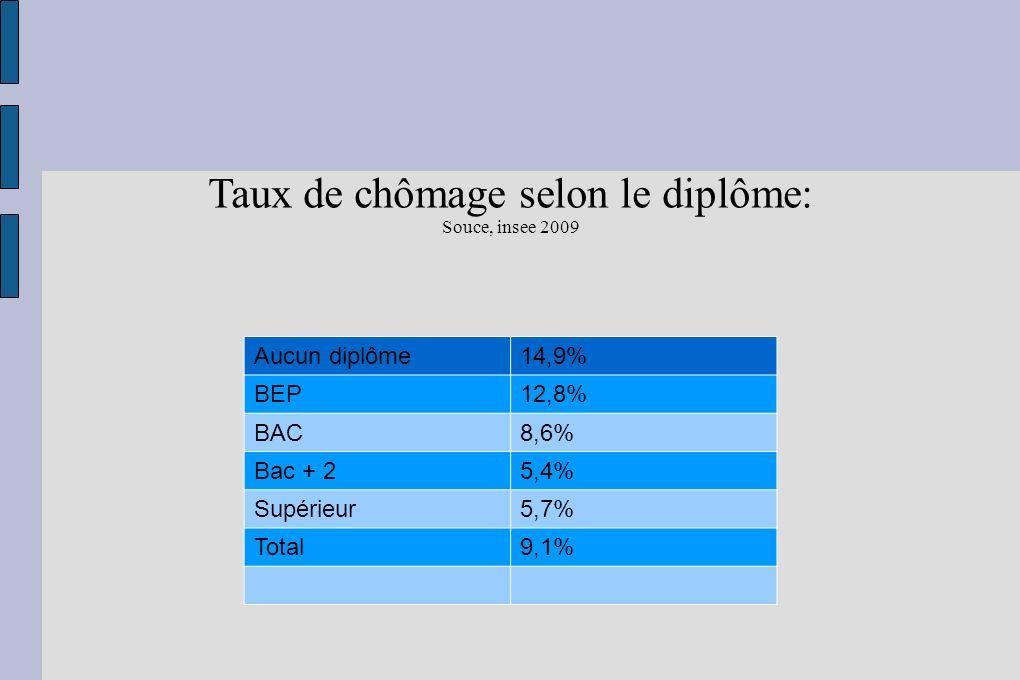 Taux de chômage selon le diplôme: Souce, insee 2009 Aucun diplôme14,9% BEP12,8% BAC8,6% Bac + 25,4% Supérieur5,7% Total9,1%