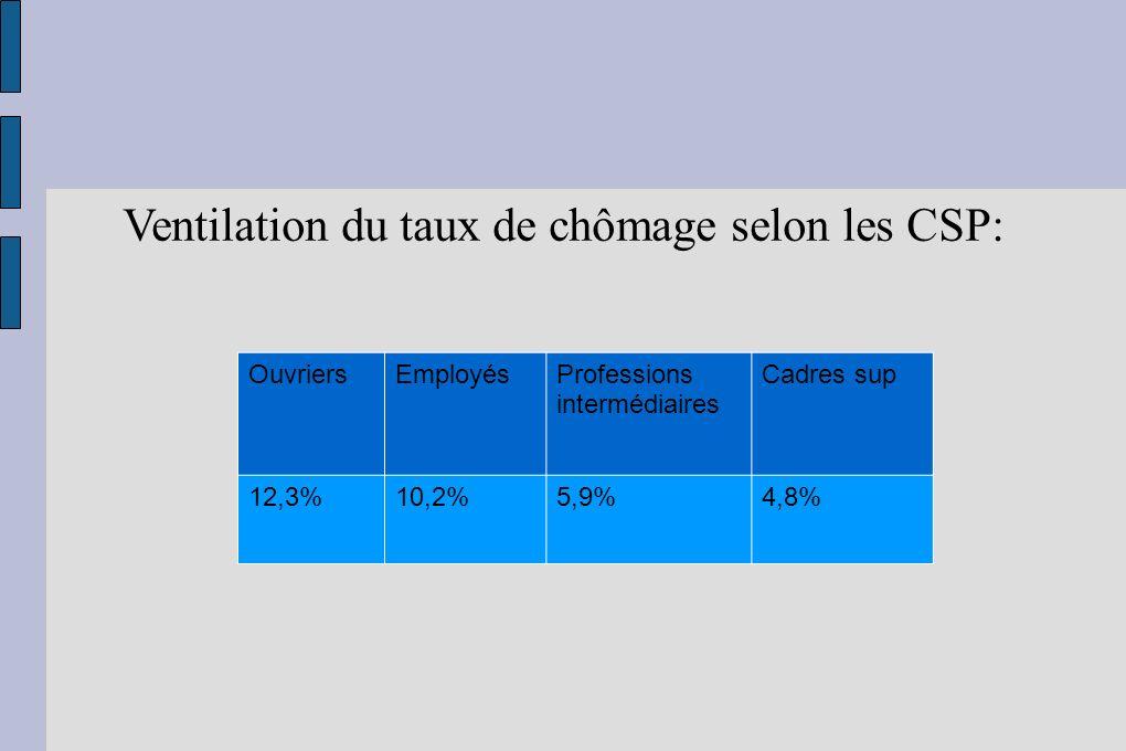Ventilation du taux de chômage selon les CSP: OuvriersEmployésProfessions intermédiaires Cadres sup 12,3%10,2%5,9%4,8%