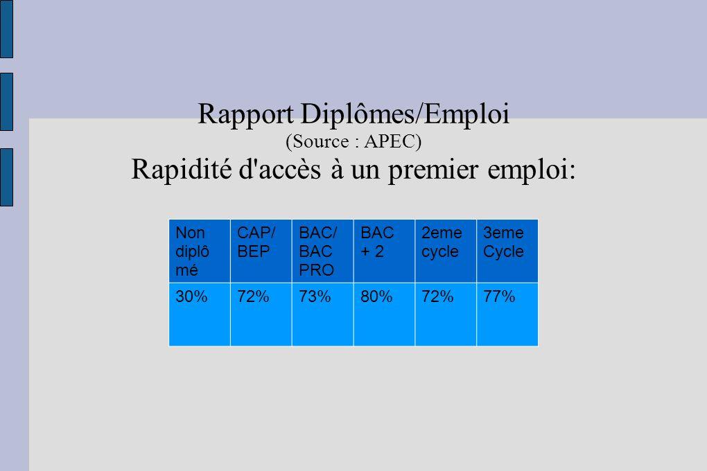 Rapport Diplômes/Emploi (Source : APEC) Rapidité d'accès à un premier emploi: Non diplô mé CAP/ BEP BAC/ BAC PRO BAC + 2 2eme cycle 3eme Cycle 30%72%7