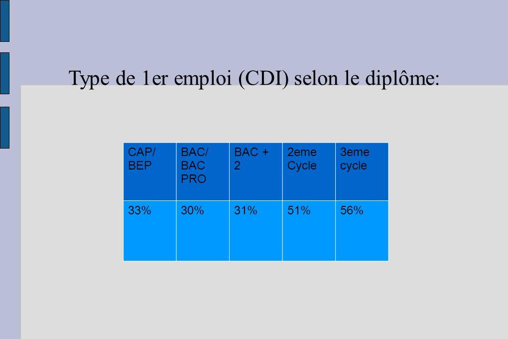 Type de 1er emploi (CDI) selon le diplôme: CAP/ BEP BAC/ BAC PRO BAC + 2 2eme Cycle 3eme cycle 33%30%31%51%56%